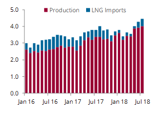 Egypt gas production and imports
